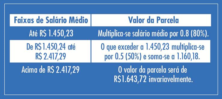 tabela-valor-seguro-desemprego